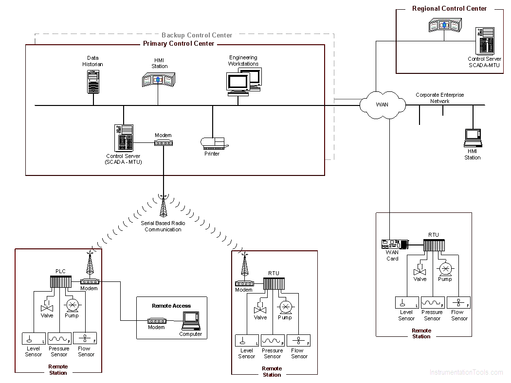 SCADA System Implementation