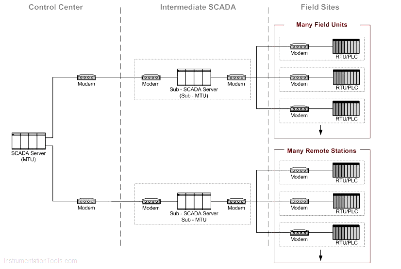 SCADA System Topology