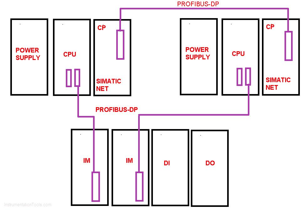 Siemens CP Module