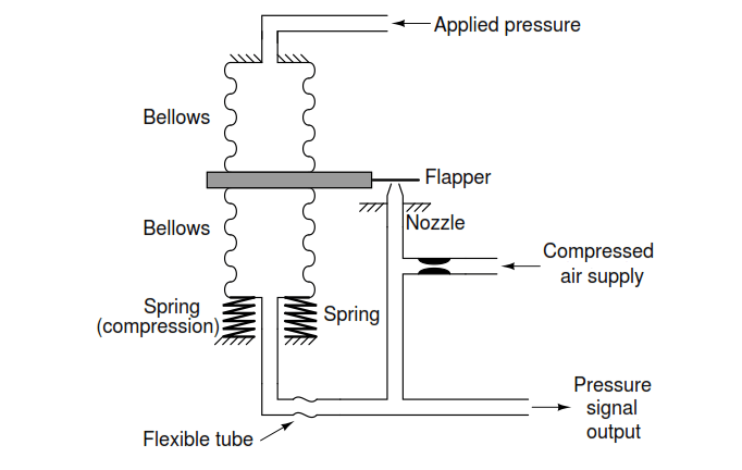 Bellows Spring Compression
