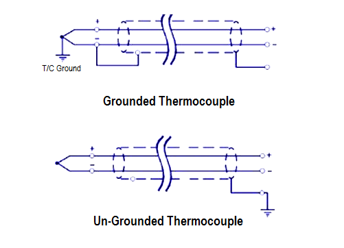 Grounded and Ungrounded Thermocouples