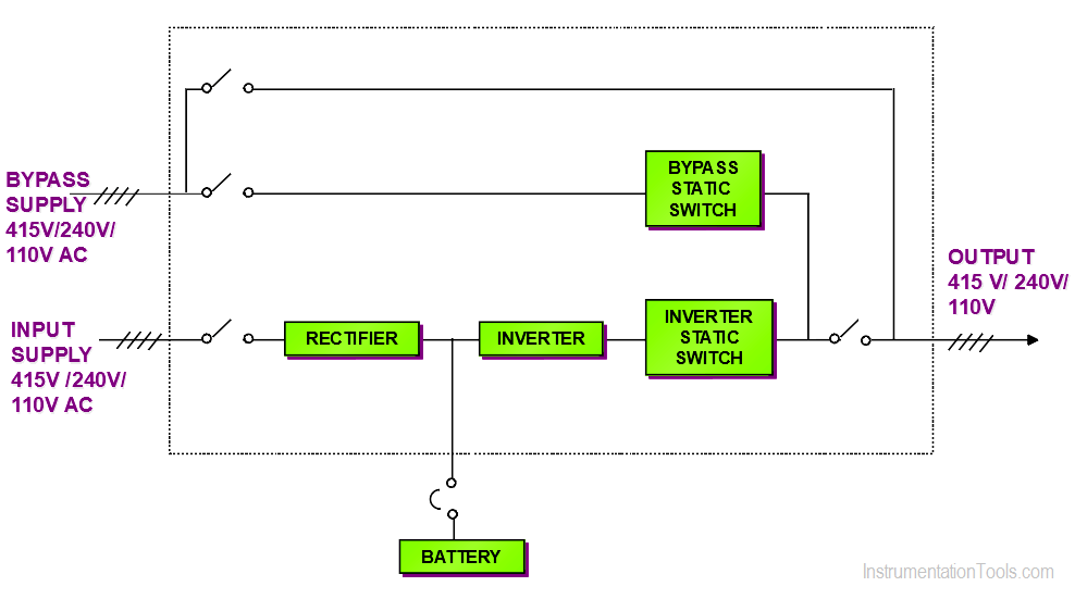 Single Line Diagram of UPS System