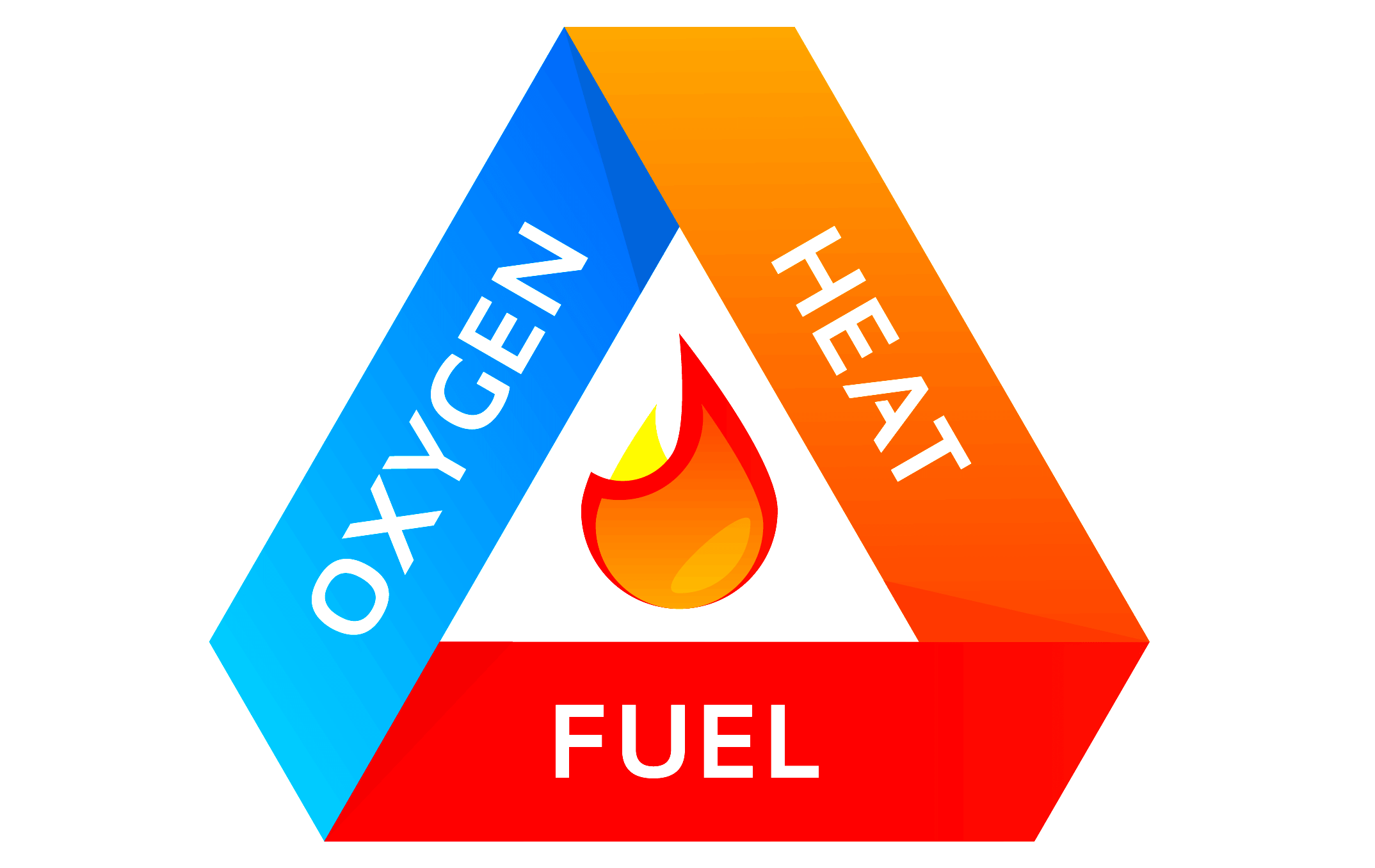 What is fire triangle