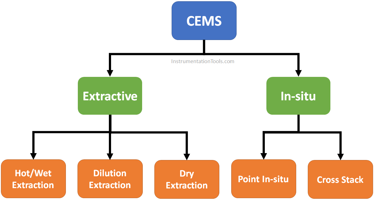 CEMS Classification