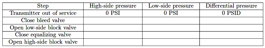 Determine how much fluid pressure on DP transmitter