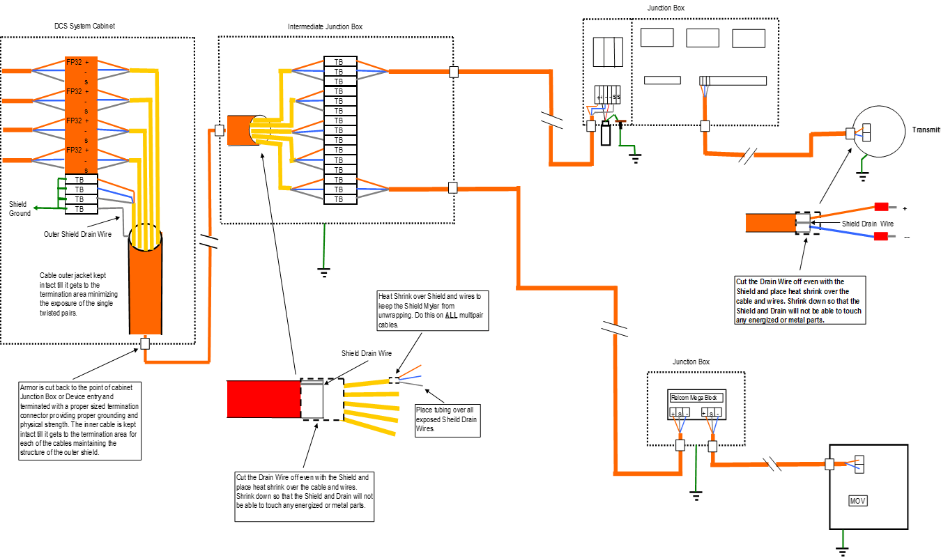 FF Cable Installation
