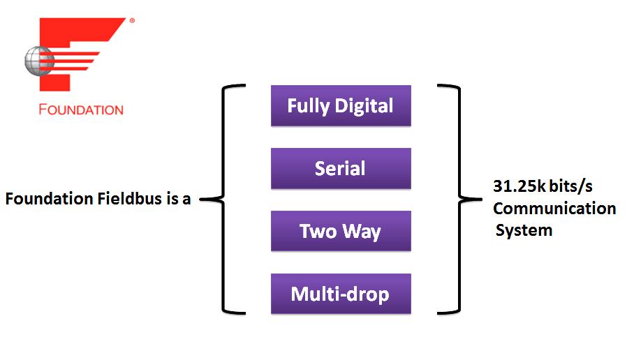 Foundation Fieldbus Advantages