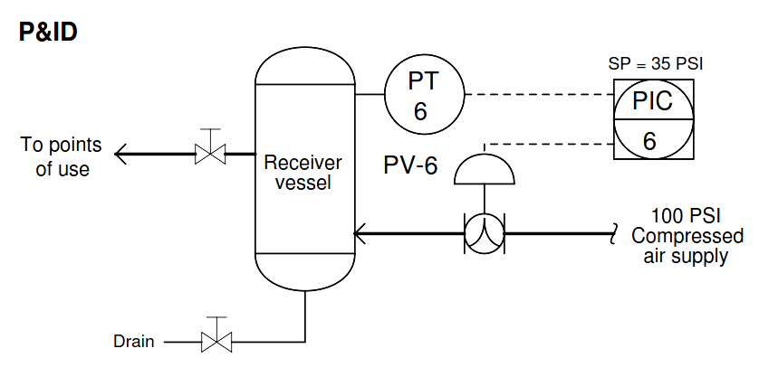 PT Piping and Instrumentation Diagram
