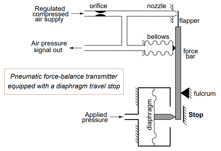Pneumatic force-balance transmitter