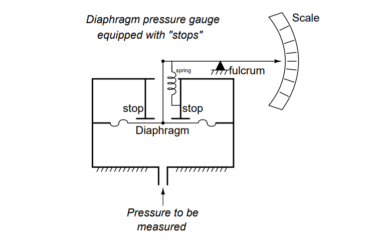 Purpose of Stop in a Pressure Measuring Instrument