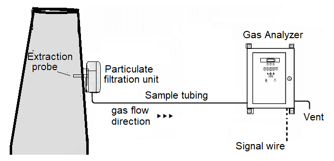 Sample Extractive system of Analyzer