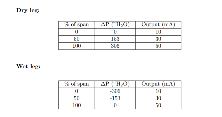Calculate 0%, 50%, and 100% Calibration Points for ΔP transmitter
