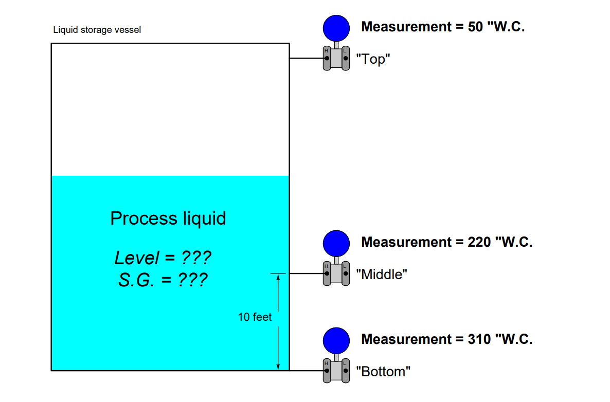 Determine Level of Liquid in the Vessel and its Specific Gravity