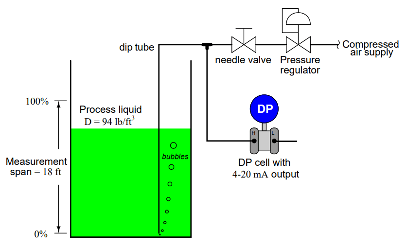 Dip Tube Type Level System