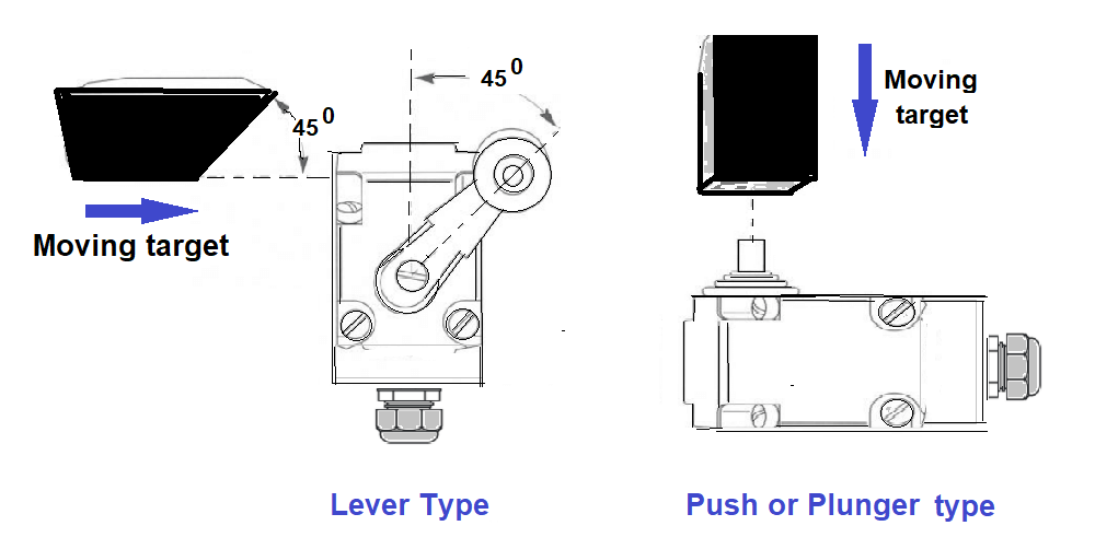 Lever or Plunger Limit Switch
