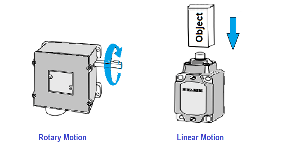 Linear and Rotary Motion Limit Switch
