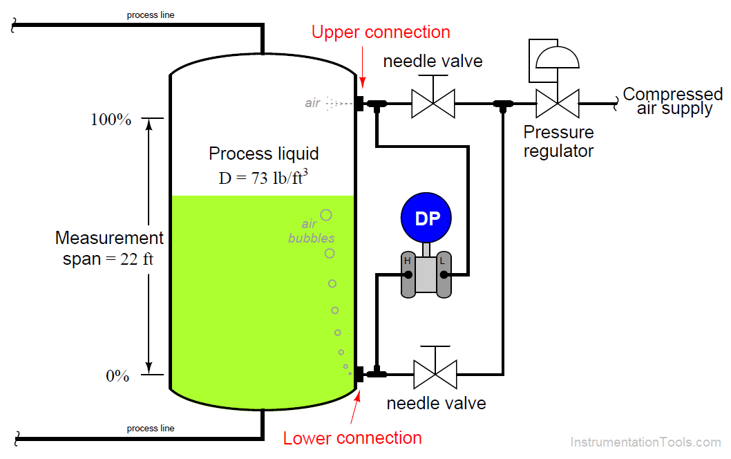 Purge Type Level Transmitter