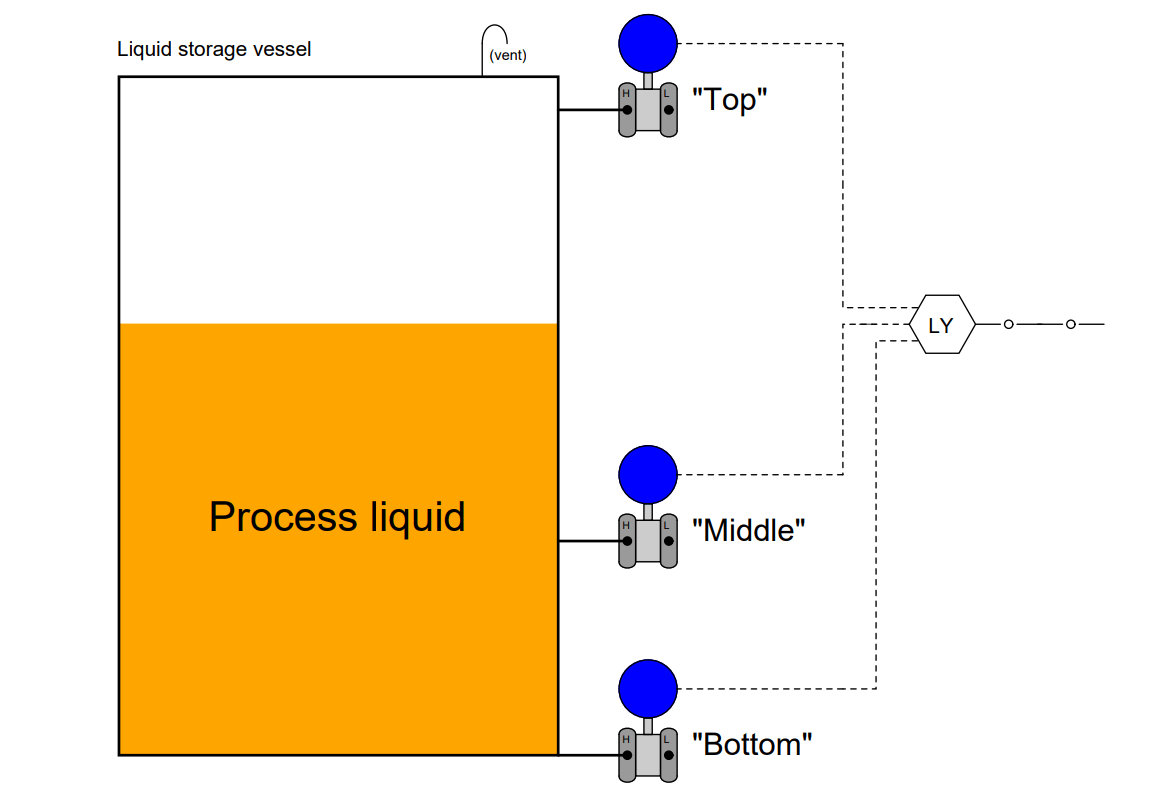 Tank uses 3 Pressure Transmitters to Measure Level & Density
