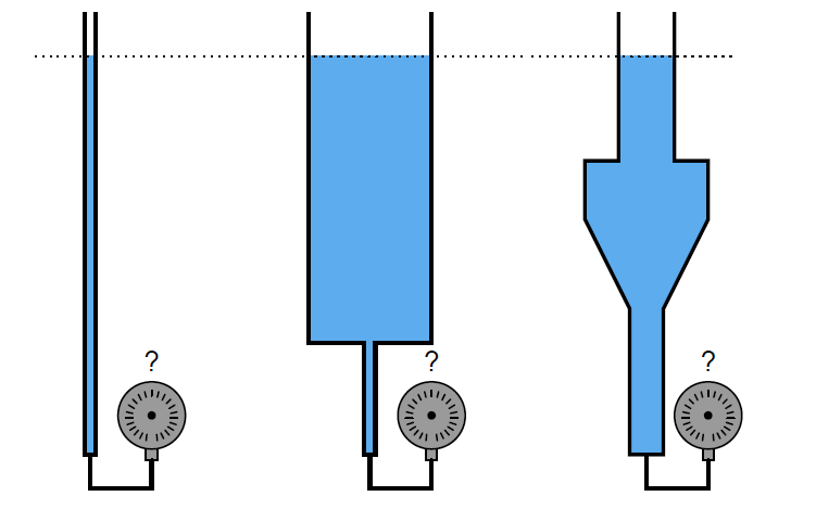 Which Tube has most Hydrostatic Pressure