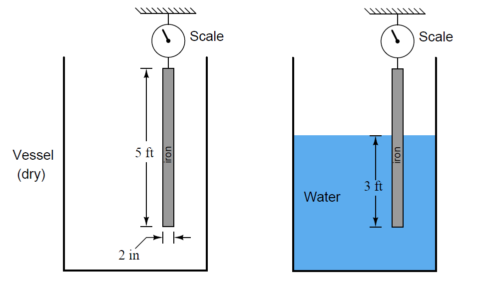 Calculate Amount of Weight Indicated by the Scale