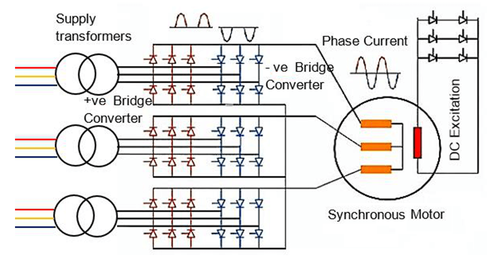 Cyclo-Converters for Speed Control of Synchronous Motor