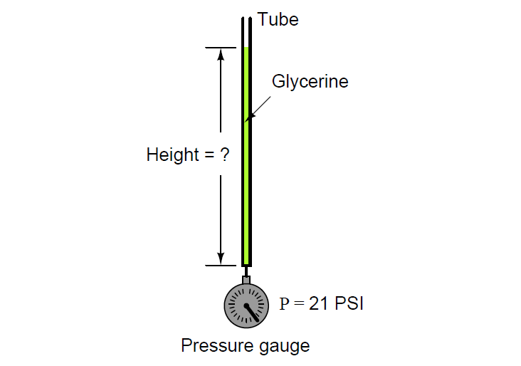 Hydrostatic pressure at the bottom of the tube