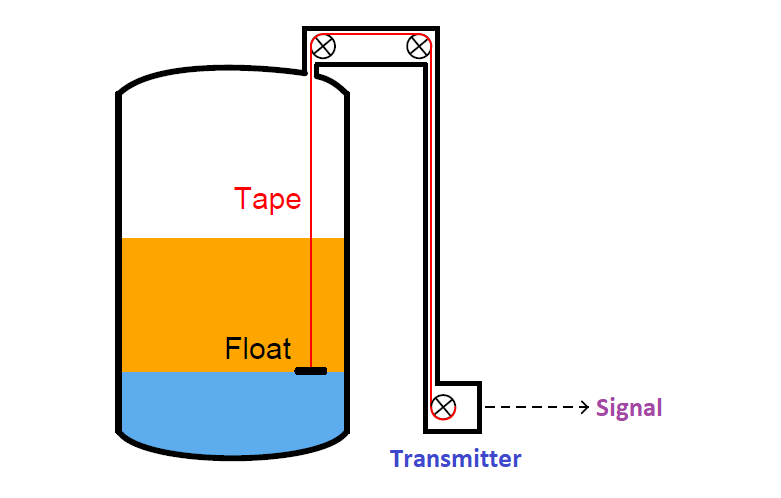 Is it Possible to Measure liquid-liquid Level Interface using Float