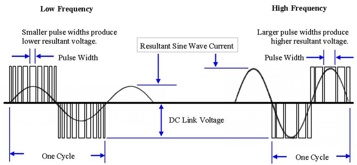 PWM Control to Generate Equivalent Sine Wave at High and Low Speed