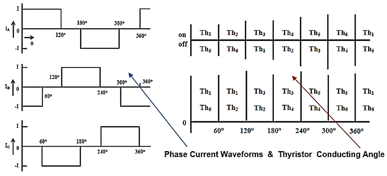 Phase Current Waveforms from Current Source Inverter