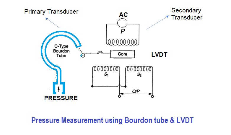 Primary and Secondary Transducers
