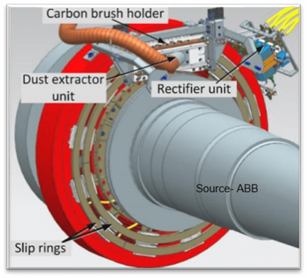 Rotor Excitation by Brush and Slip ring