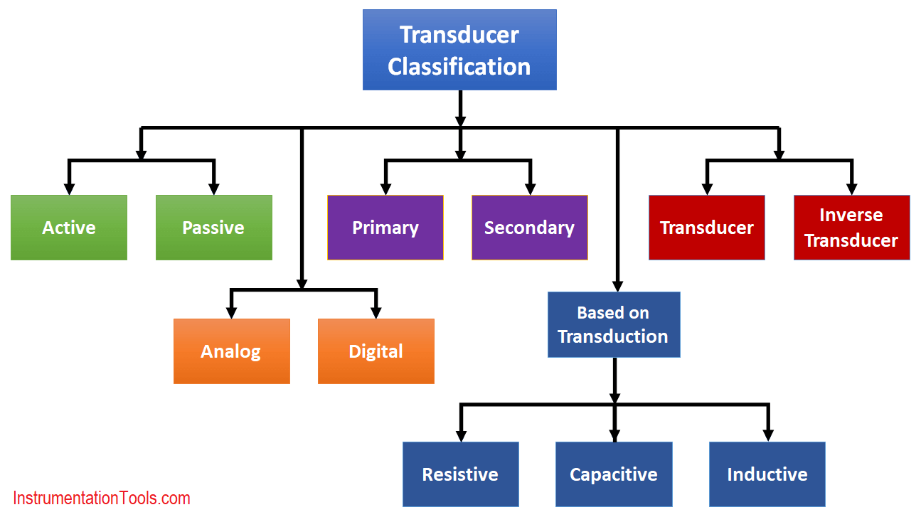Sensors and Transducers Classification