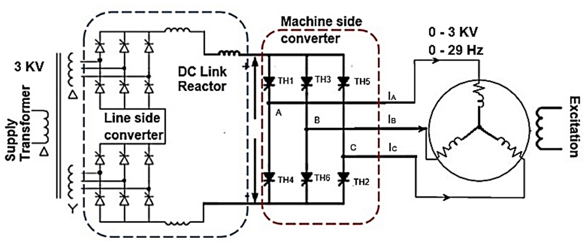 Synchronous Motor Drive employing a load commutated thyristor inverter (CSI)