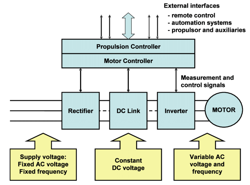 Variable Speed Control of Propulsion Motor for VSI and CSI type Frequency Converters