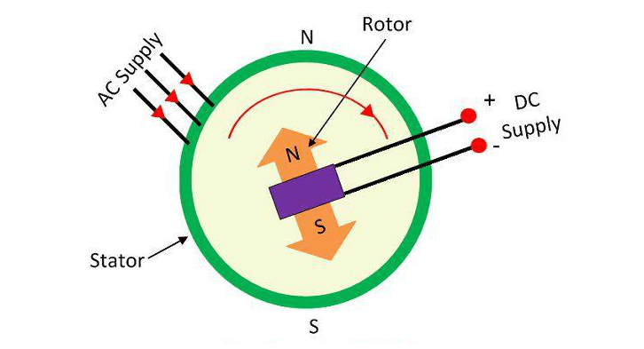 Working Principle of Synchronous Motor (SM)