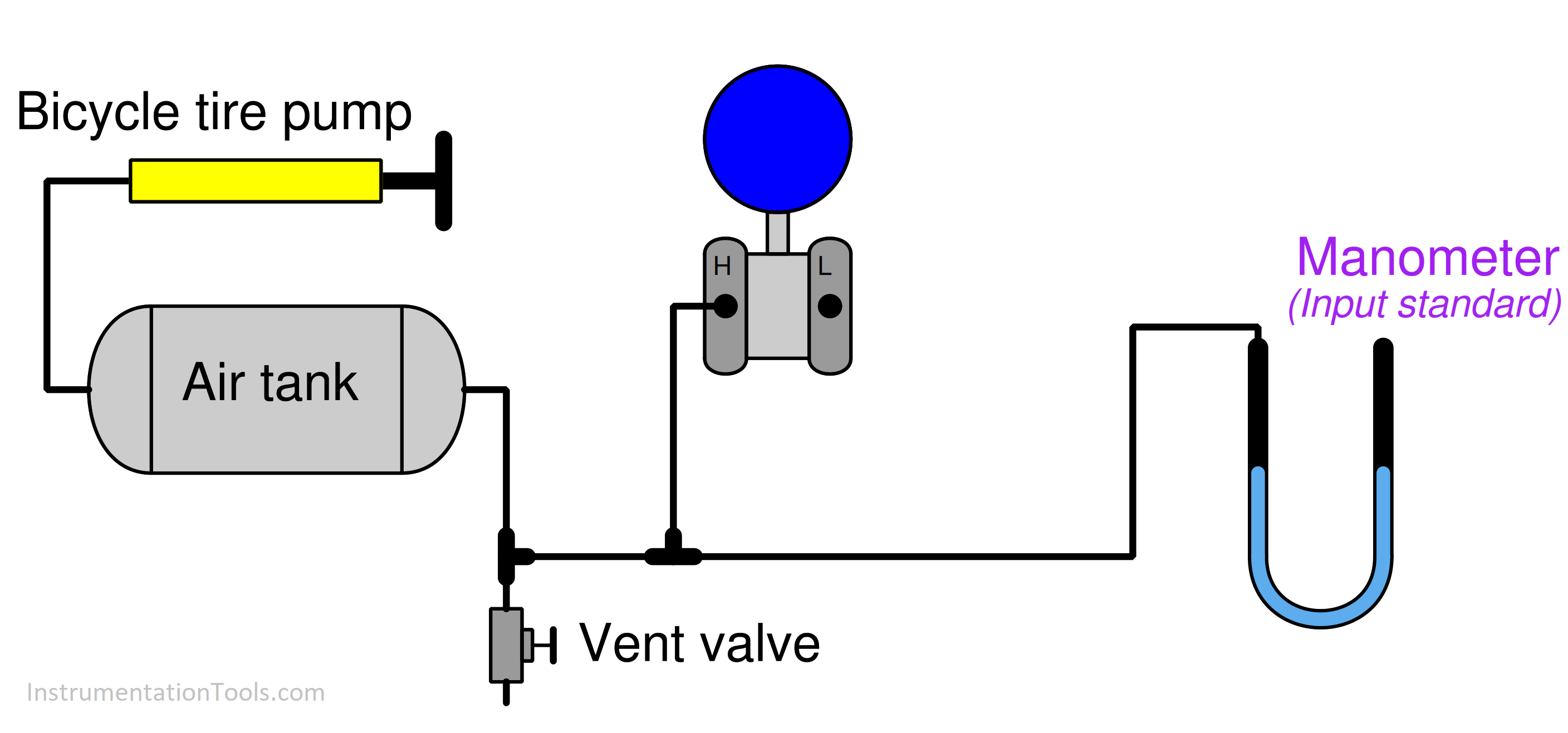 Alternative source of low-pressure air for calibration