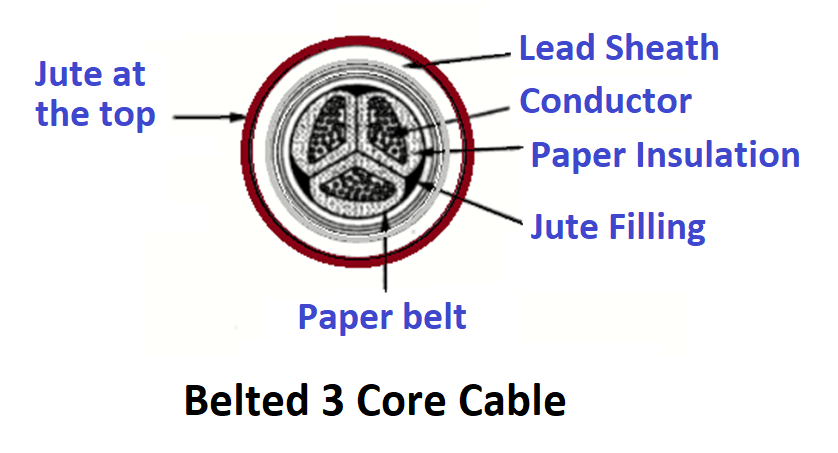Belted Core Cable