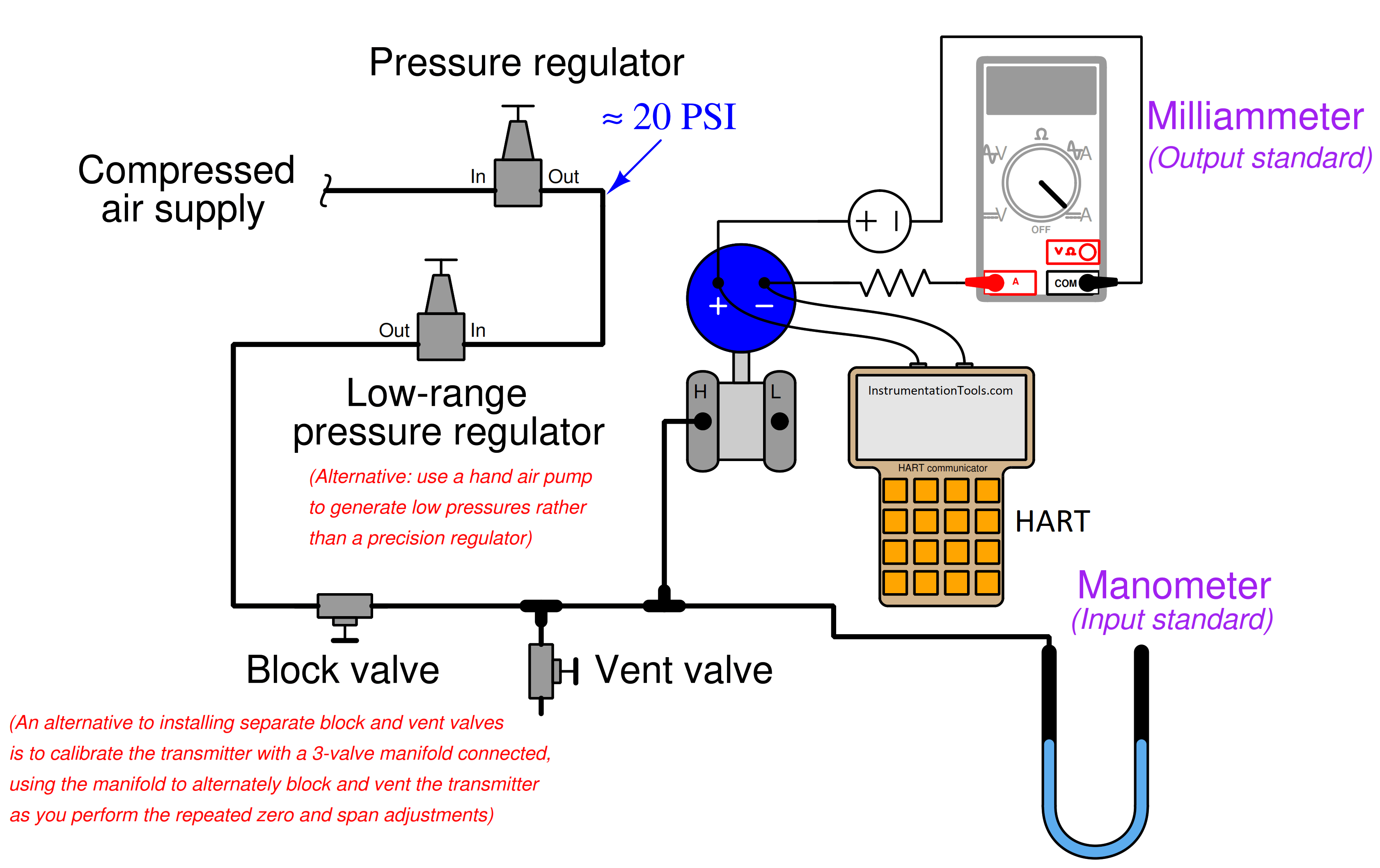 Calibration setup for a low-range electronic pressure transmitter