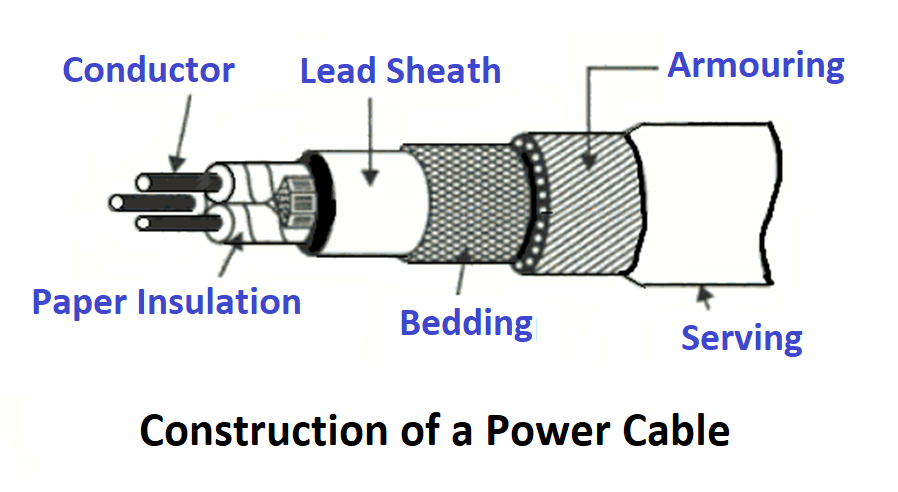 Construction of a Power Cable