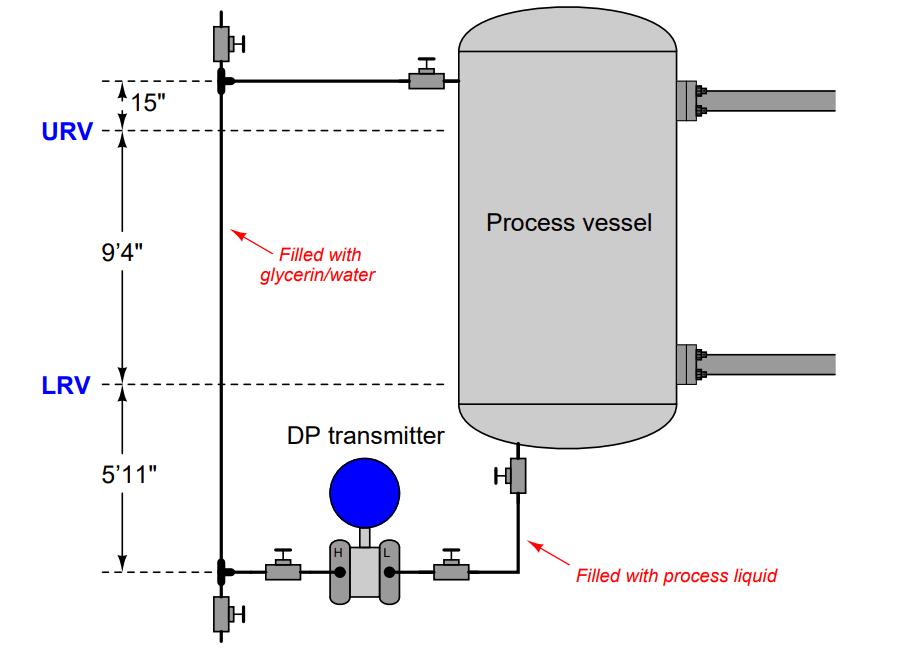 Questions on DP Transmitter Wet Leg Compensating Impulse Line