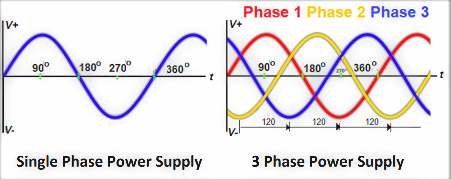 Difference between Single-phase and three-phase power supply