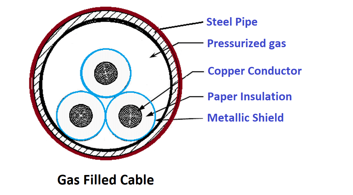 Gas Filled Cable