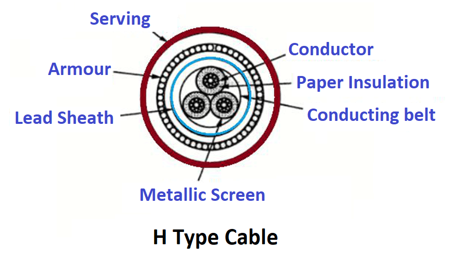 H Type Cable