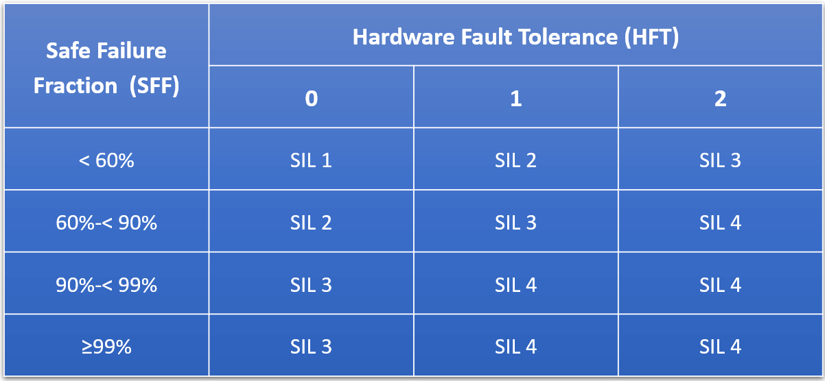 Safe Failure Fraction  (SFF)