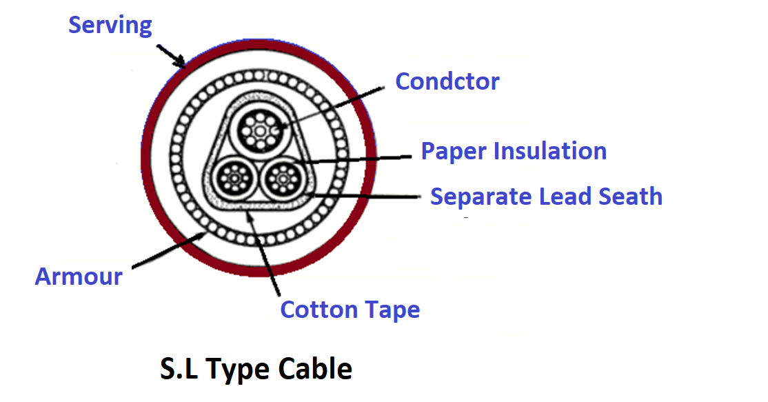 Separate Lead Type Cable