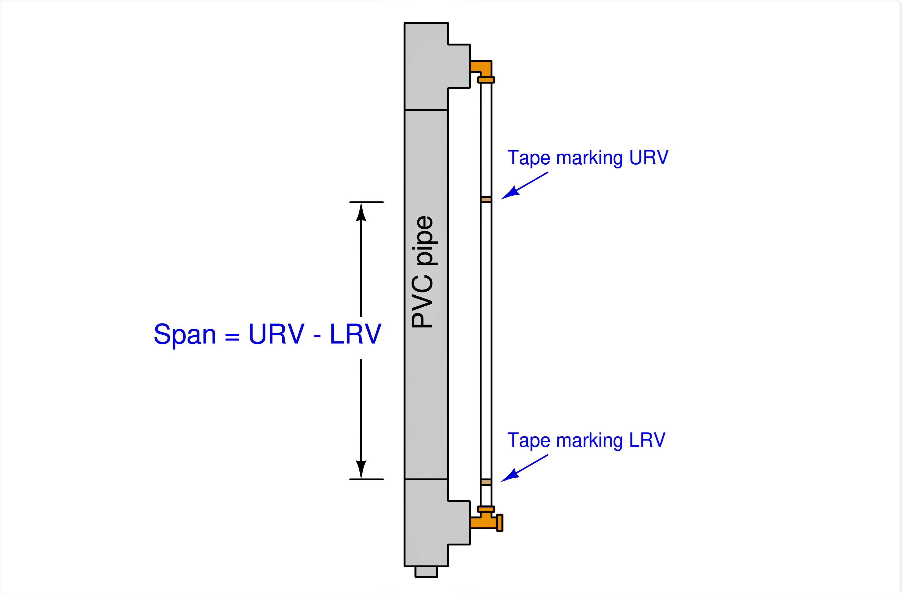 Span of your Level Instrument Range