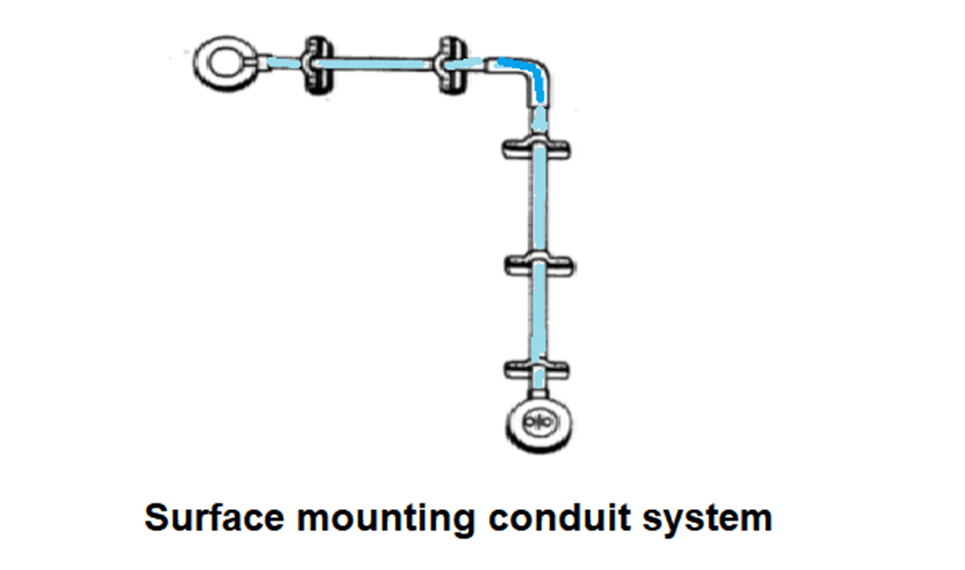 Surface mounting conduit wiring system