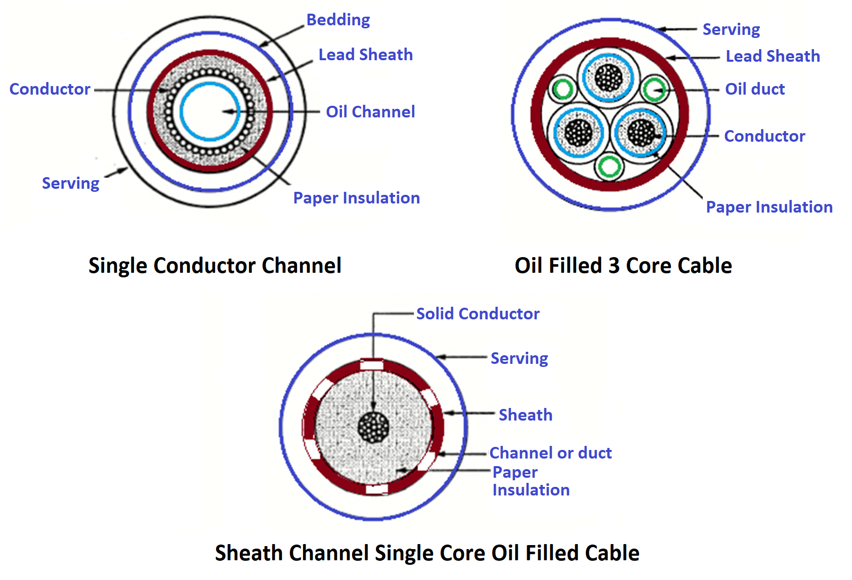 Types of oil-filled Power Cables