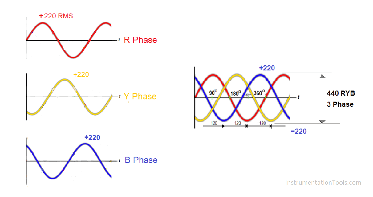 Why Three-phase Voltage is 440 Volts