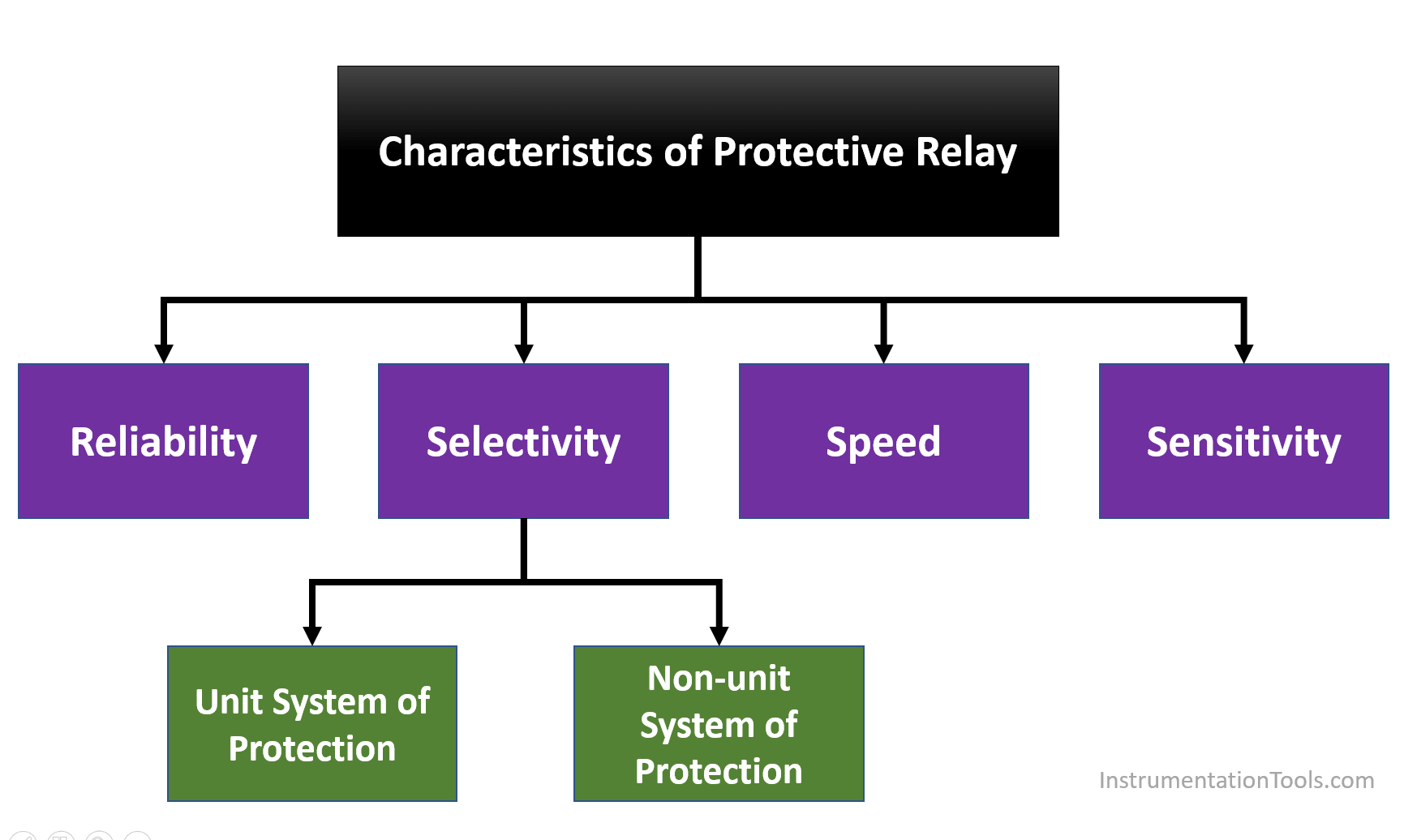 Characteristics of Protective Relay